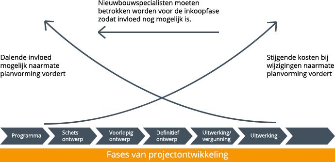 hans-janssen-vastgoed-taxateurs-nieuwbouwontwikkeling-2